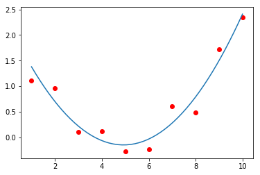 Graph produced by successful test